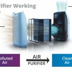 How Air Purifier Works A to Z details
